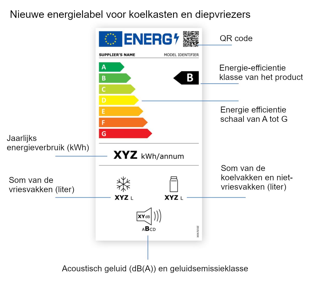 Deze elementen staan op het nieuwe Europese energielabel voor koelkasten en diepvriezers.
